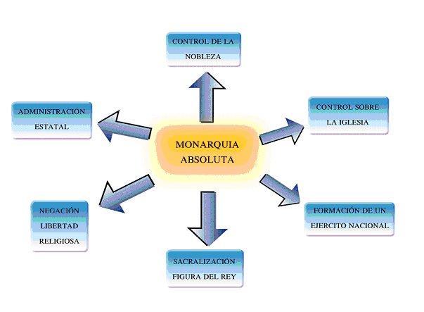 img_MonarquiaAbsoluta